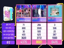 "Watch: BTS Takes 12th Win For ""Fake Love"" On ""Inkigayo""; Performances By Wanna One, Yubin, And More"