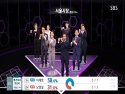 "SBS Earns 1st Place In Ratings For Elections Coverage With Fun Graphics Inspired By ""Produce 101,"" ""Harry Potter,"" And More"